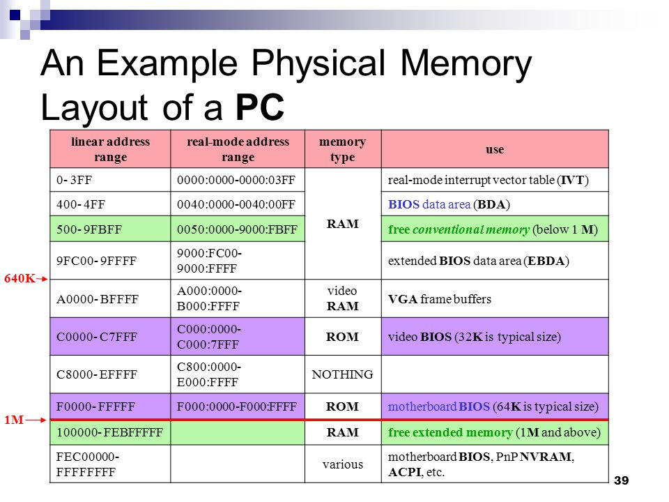 An Example Physical Memory Layout of a PC