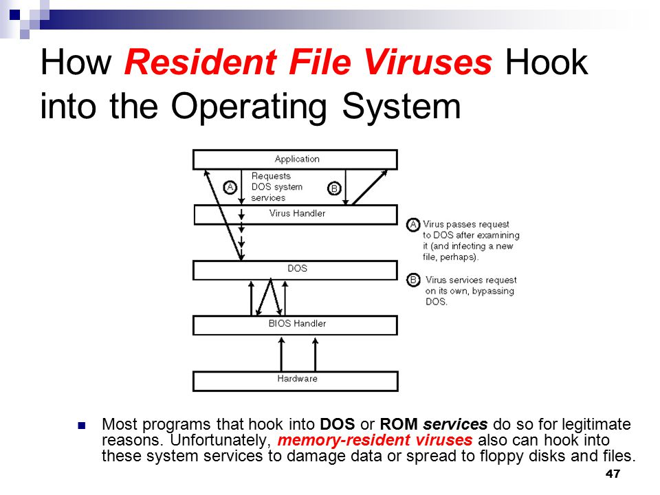 How Resident File Viruses Hook into the Operating System