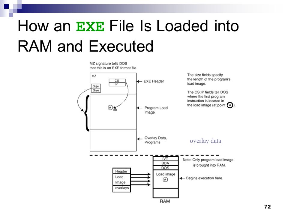 How an EXE File Is Loaded into RAM and Executed
