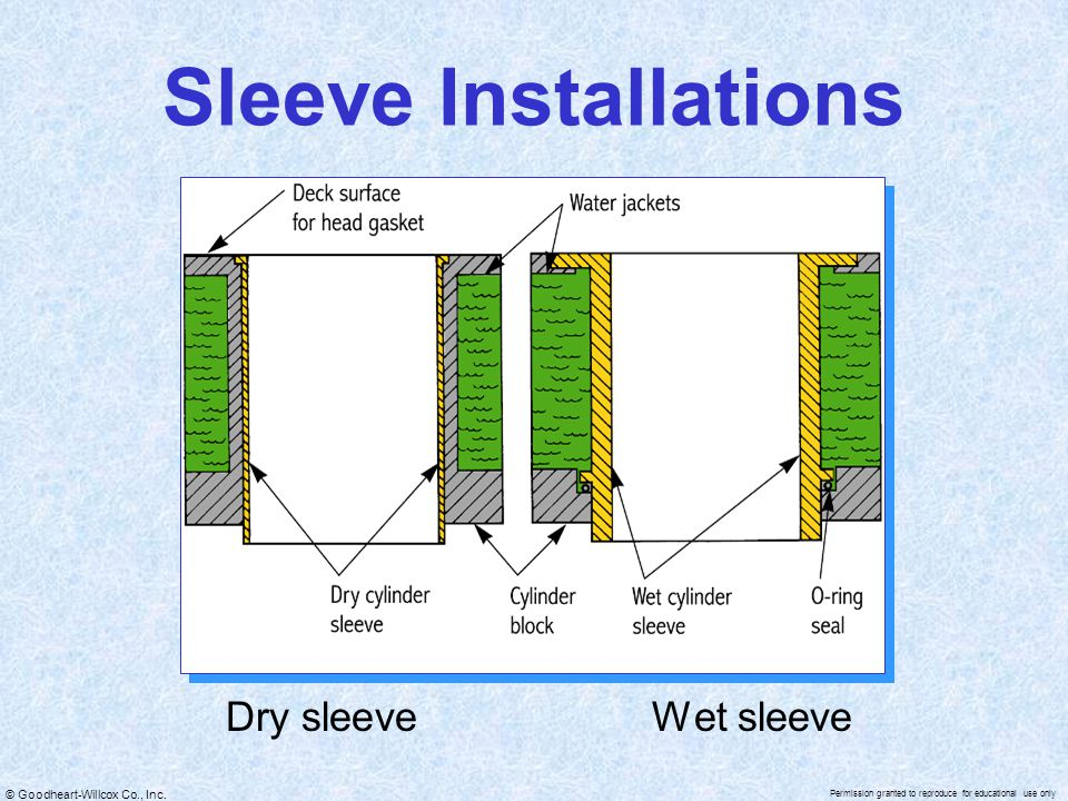 Sleeve Installations Dry sleeve Wet sleeve
