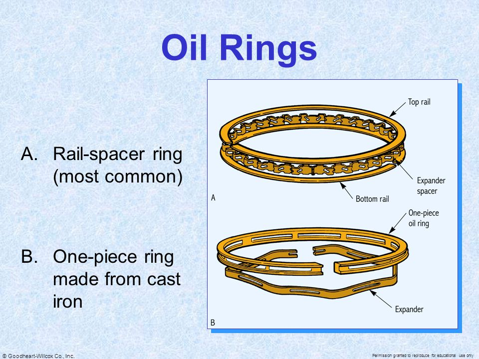 Oil Rings Rail-spacer ring (most common)