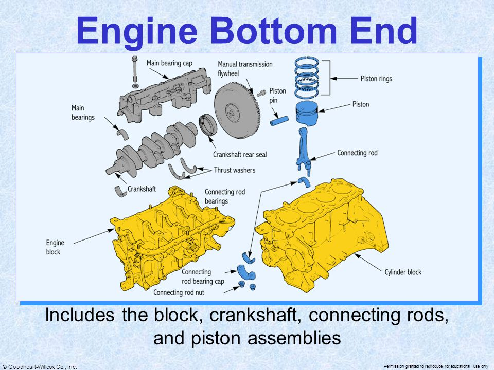 Includes the block, crankshaft, connecting rods, and piston assemblies