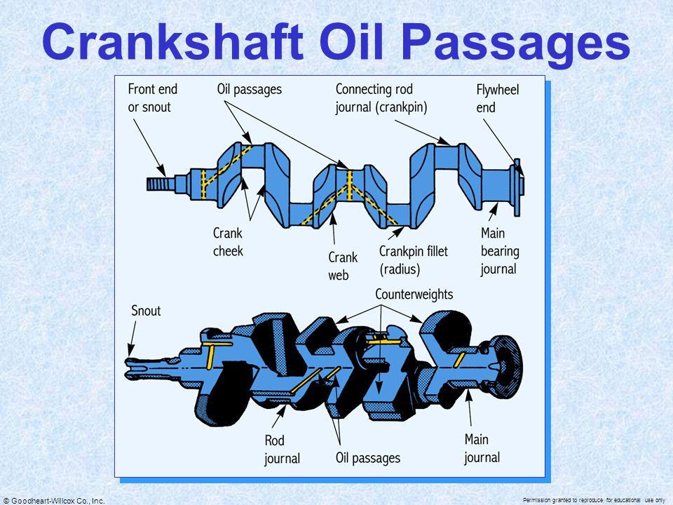 Crankshaft Oil Passages