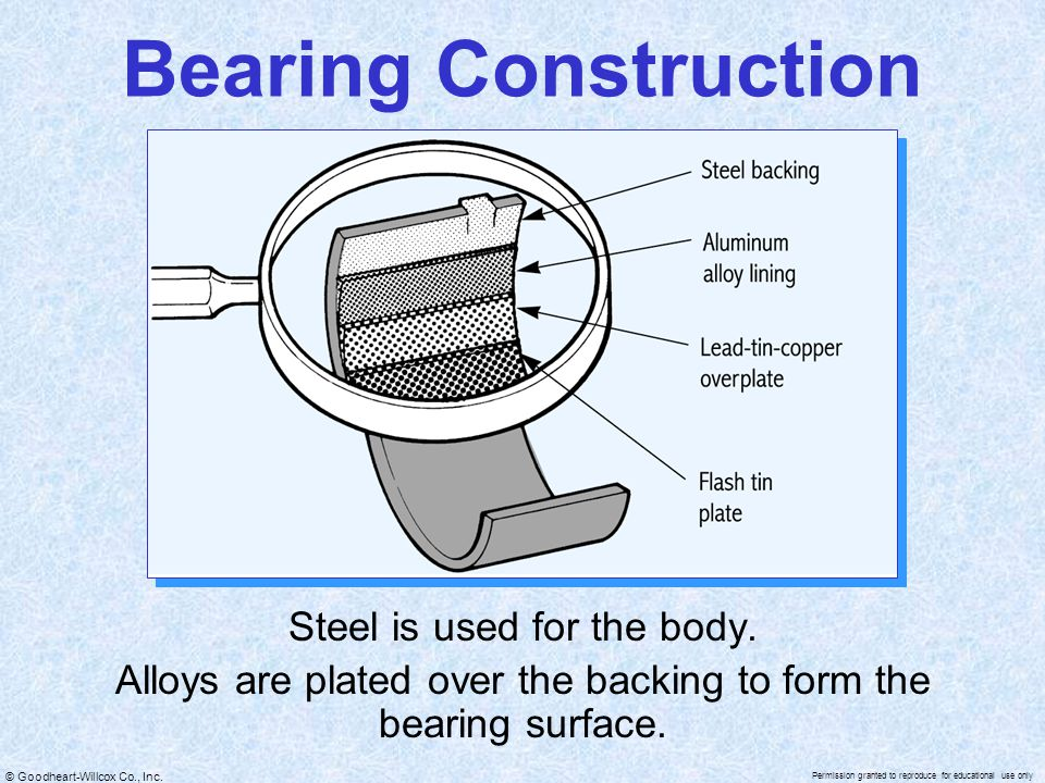 Bearing Construction Steel is used for the body.