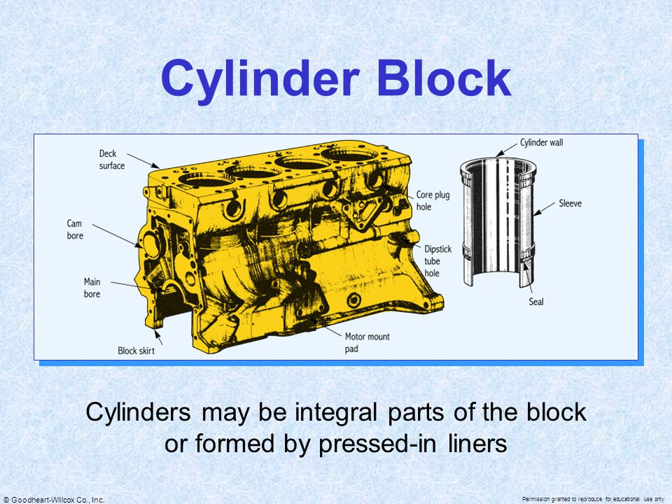 Cylinder Block Cylinders may be integral parts of the block or formed by pressed-in liners