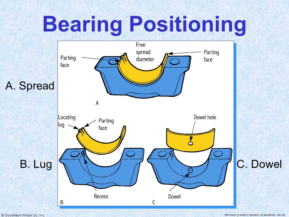 Bearing Positioning A. Spread B. Lug C. Dowel