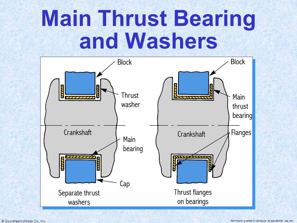 Main Thrust Bearing and Washers