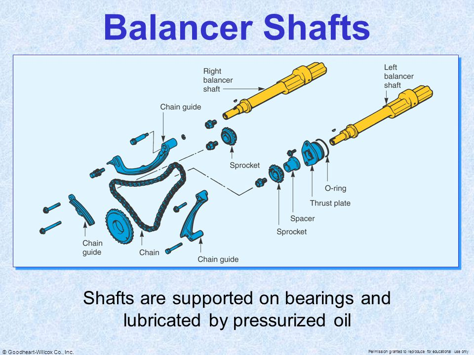 Shafts are supported on bearings and lubricated by pressurized oil