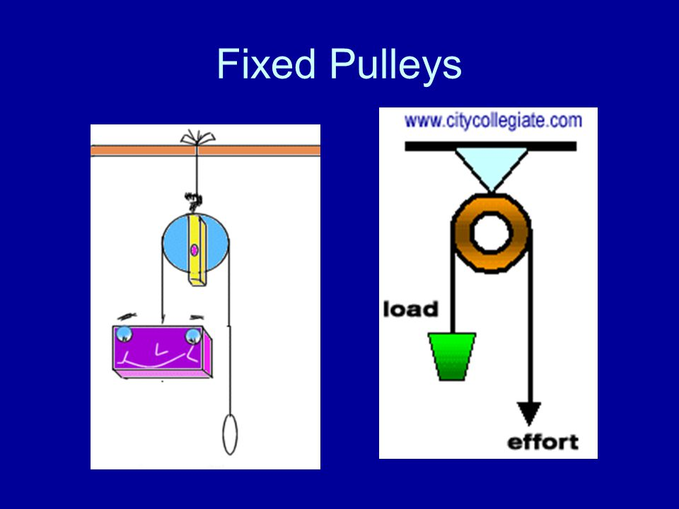 Fixed Pulleys