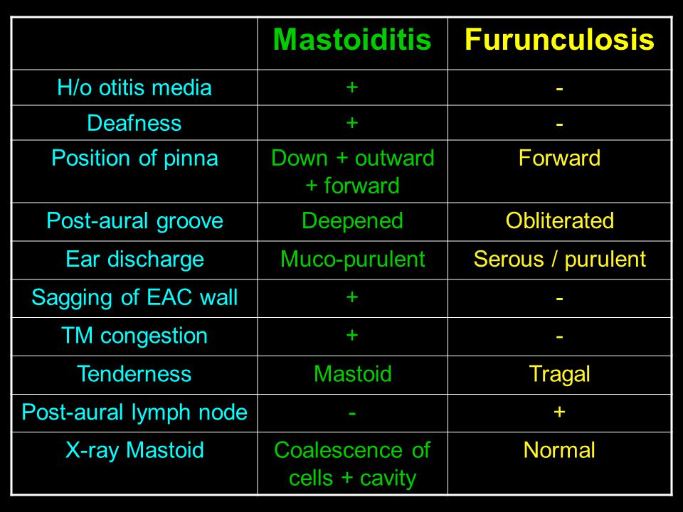 Mastoiditis Furunculosis
