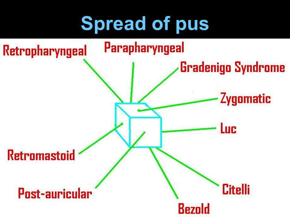 Spread of pus