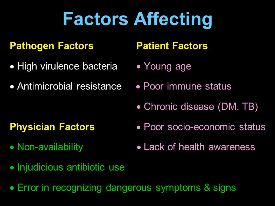 Factors Affecting Pathogen Factors Patient Factors