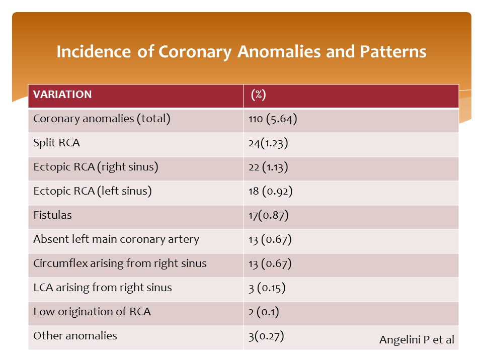 Incidence of Coronary Anomalies and Patterns