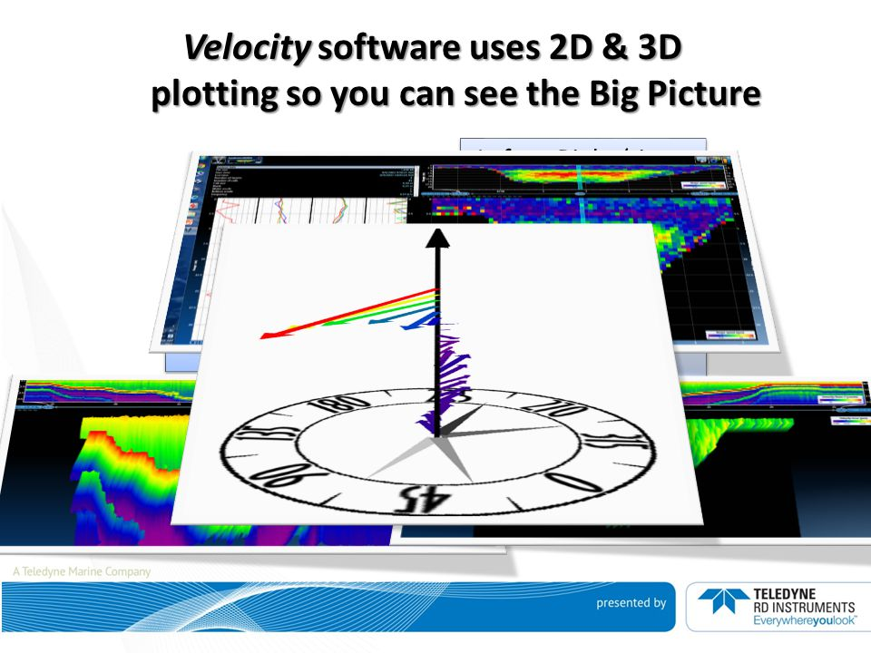 Velocity software uses 2D & 3D plotting so you can see the Big Picture