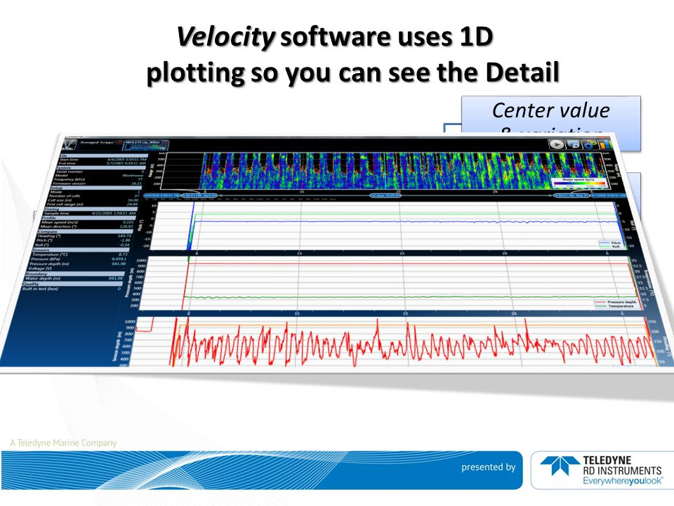Velocity software uses 1D plotting so you can see the Detail