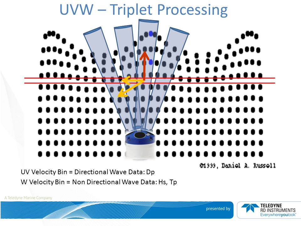 UVW – Triplet Processing