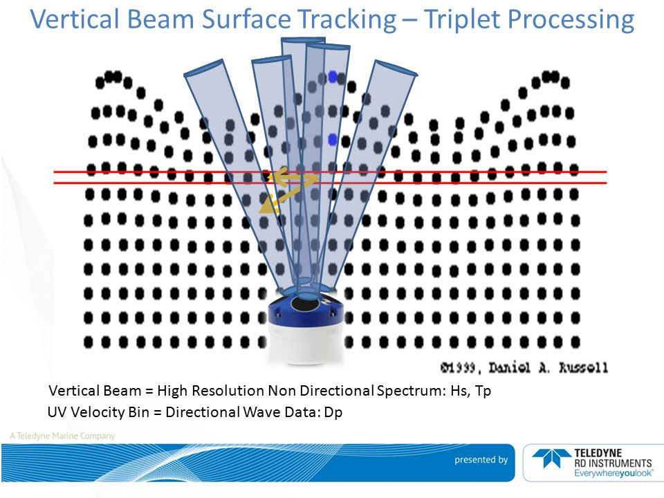 Vertical Beam Surface Tracking – Triplet Processing