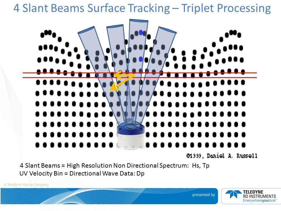 4 Slant Beams Surface Tracking – Triplet Processing