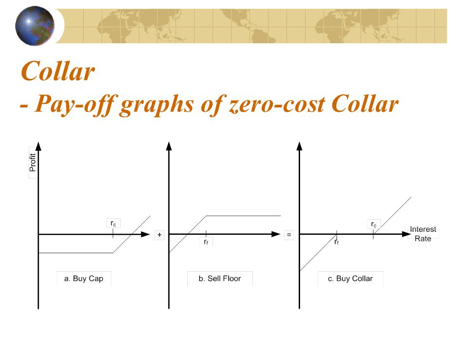 Collar - Pay-off graphs of zero-cost Collar