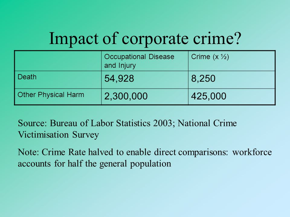 Impact of corporate crime