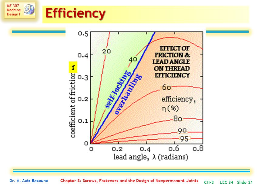 Efficiency f