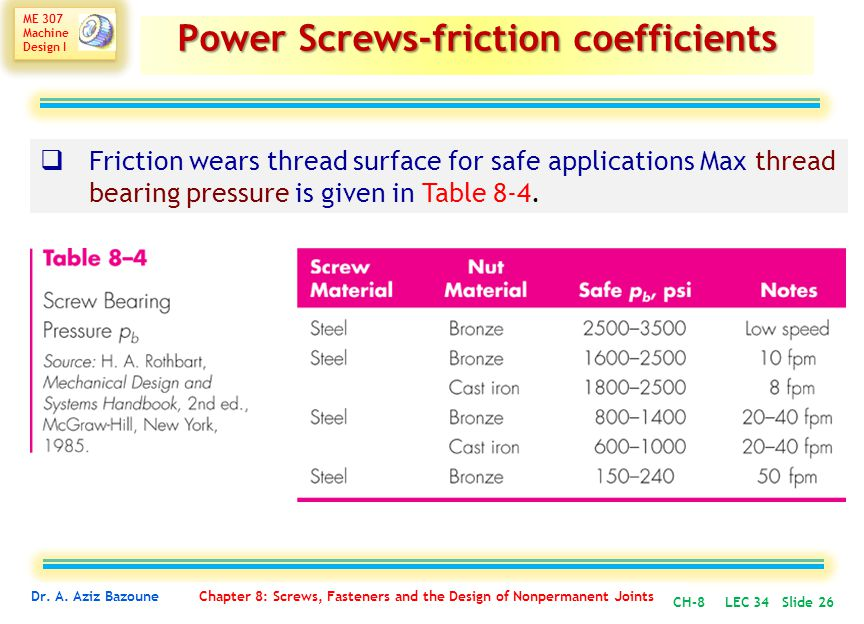Power Screws-friction coefficients