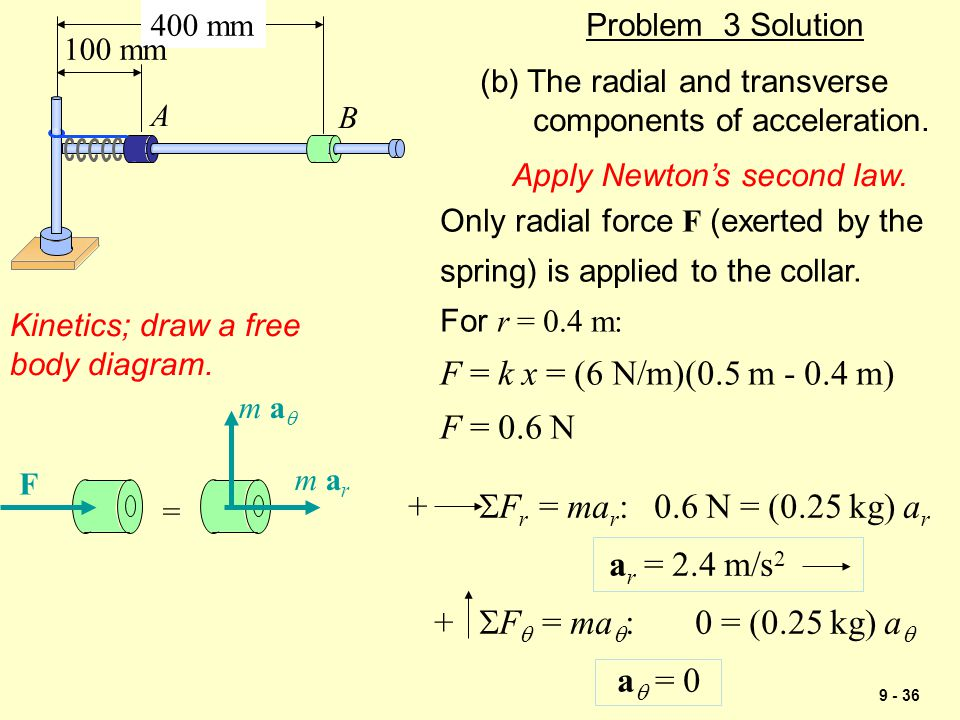 400 mm 100 mm. A. B. Problem 3 Solution. (b) The radial and transverse. components of acceleration.