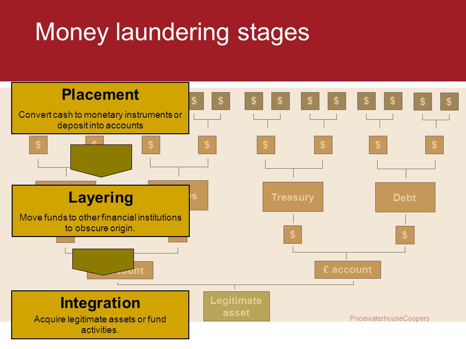 Money laundering stages