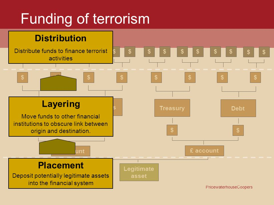 Funding of terrorism Distribution Layering Placement