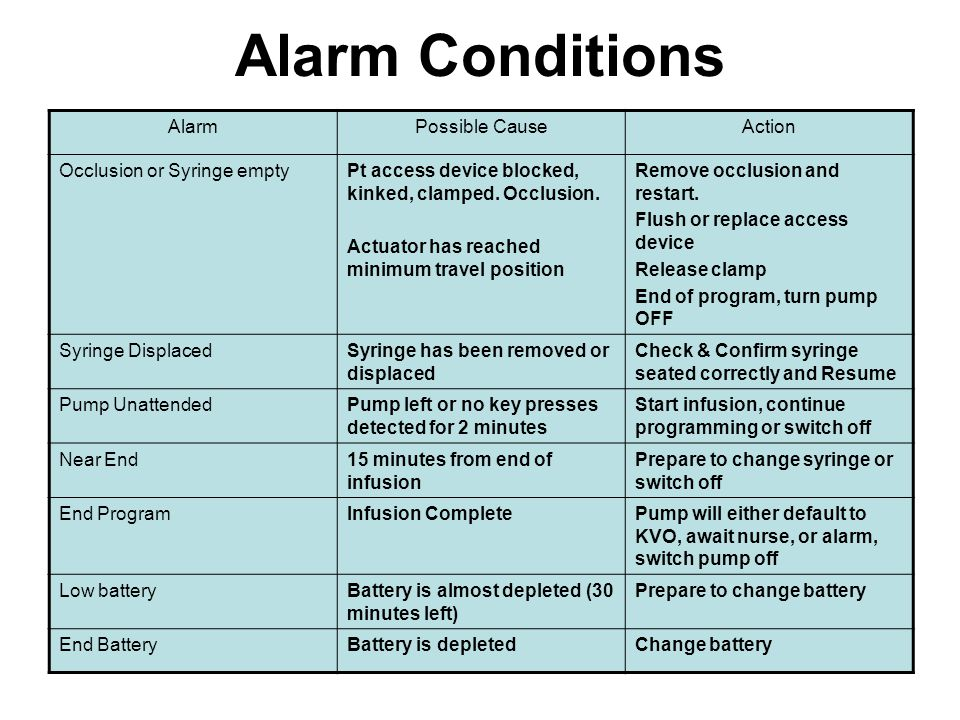 Alarm Conditions Alarm Possible Cause Action