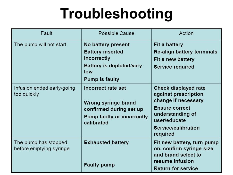 Troubleshooting Fault Possible Cause Action The pump will not start