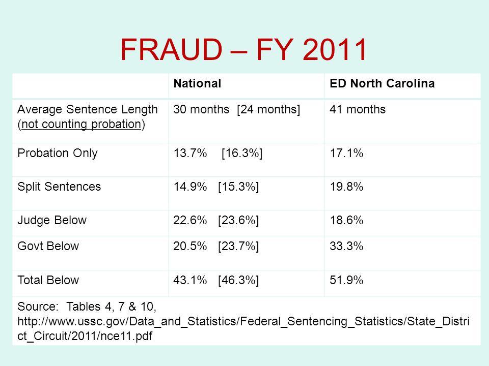 FRAUD – FY 2011 National ED North Carolina Average Sentence Length