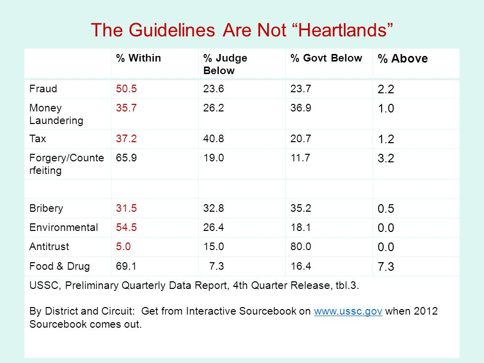 The Guidelines Are Not Heartlands