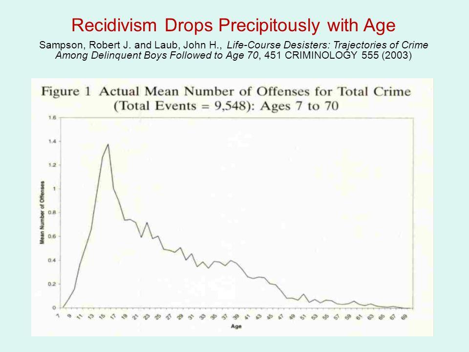 Recidivism Drops Precipitously with Age