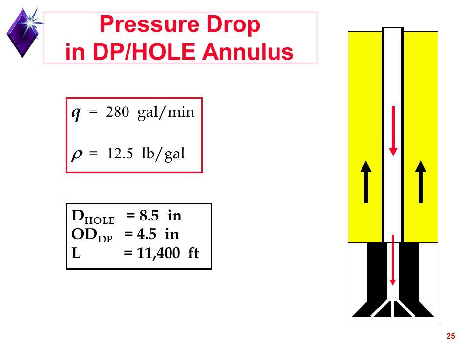Pressure Drop in DP/HOLE Annulus