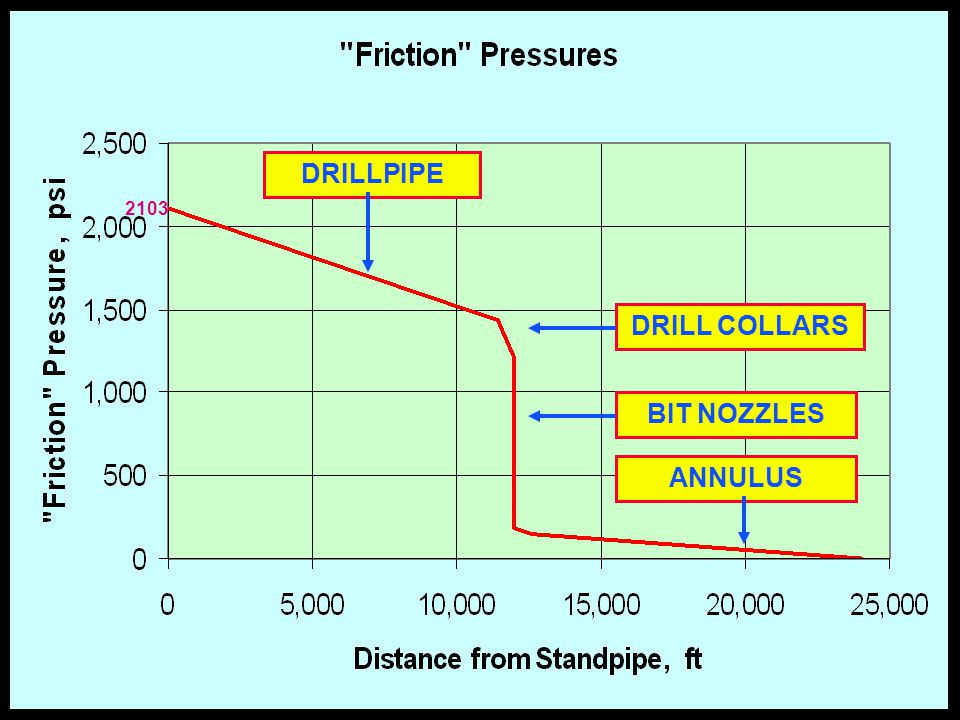 DRILLPIPE DRILL COLLARS BIT NOZZLES ANNULUS