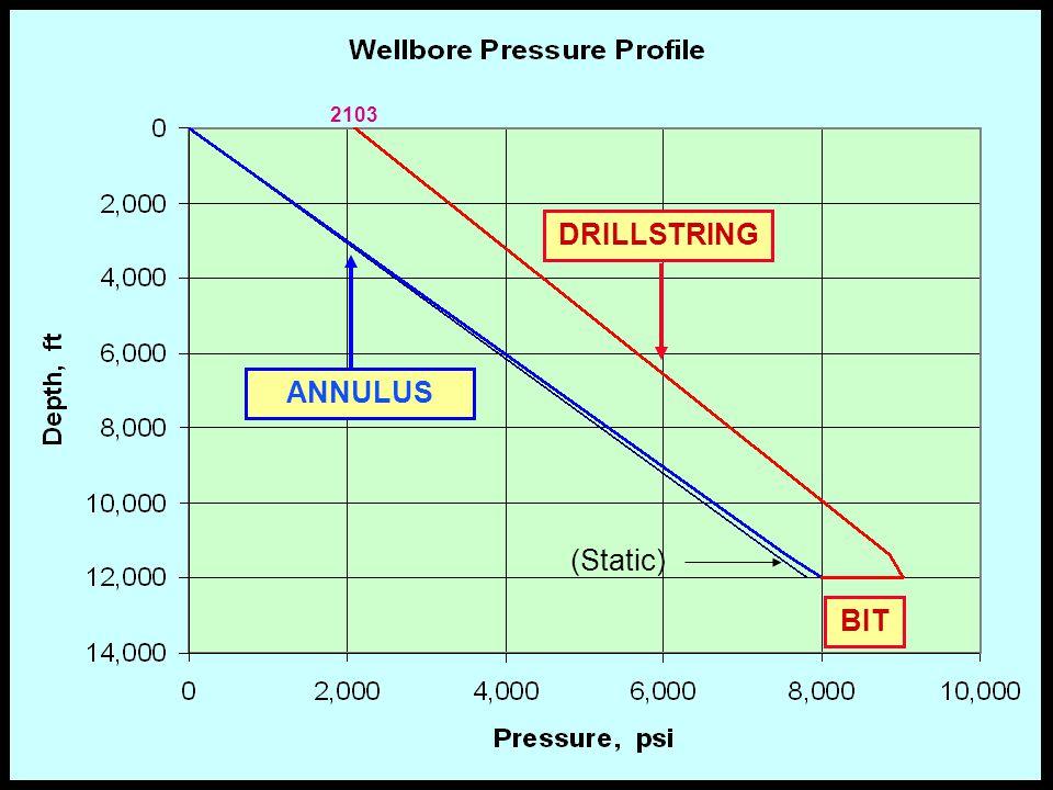 DRILLSTRING ANNULUS BIT