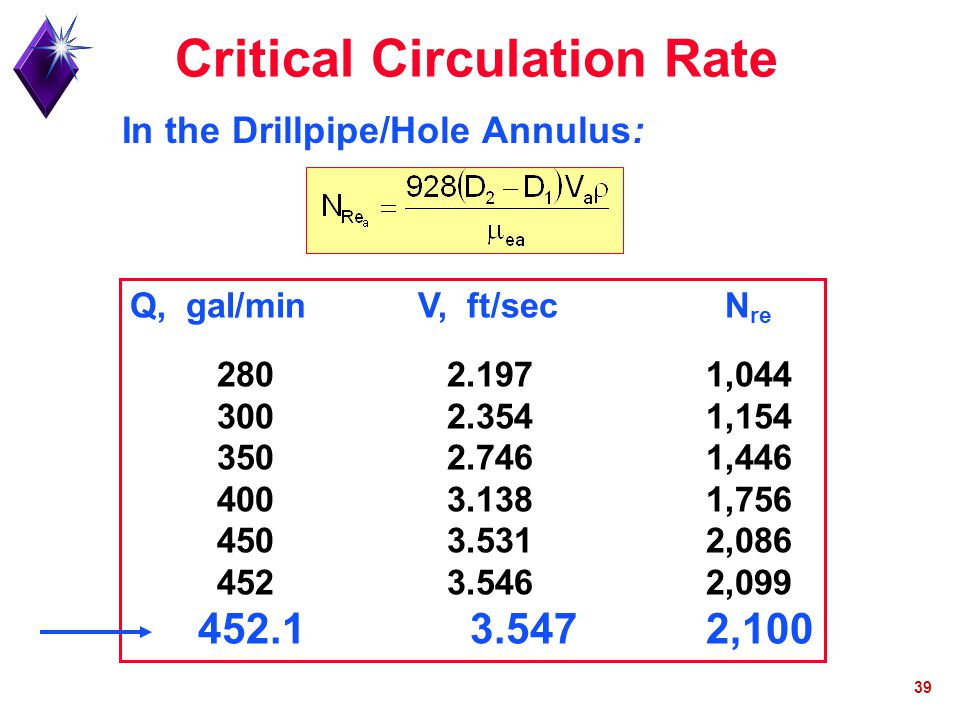 Critical Circulation Rate