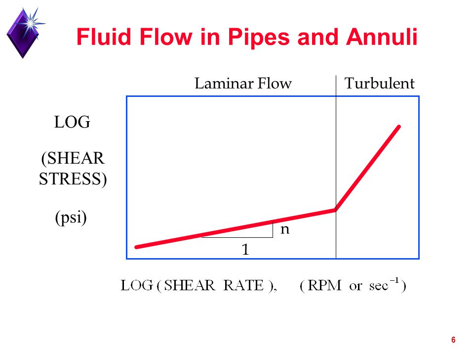 Fluid Flow in Pipes and Annuli