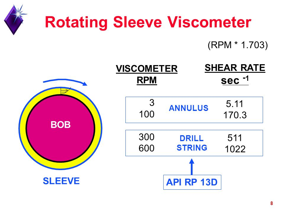 Rotating Sleeve Viscometer