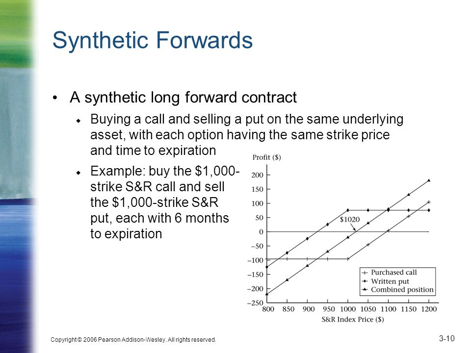 Synthetic Forwards A synthetic long forward contract