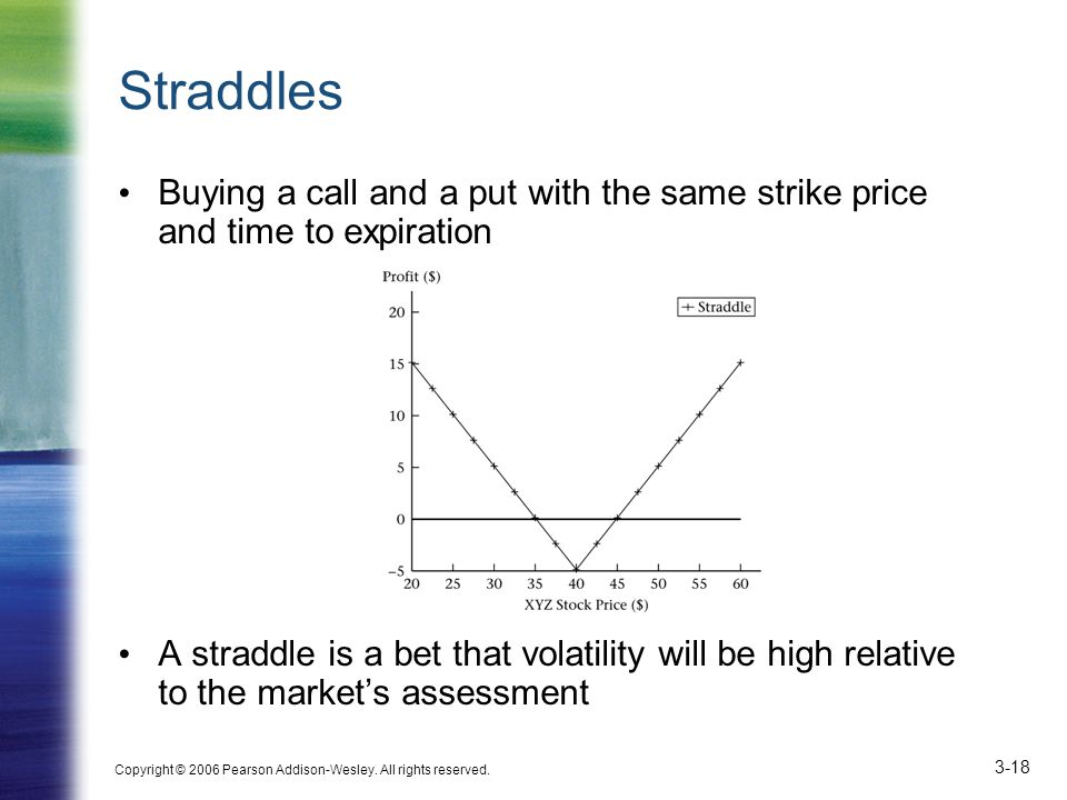 Straddles Buying a call and a put with the same strike price and time to expiration.