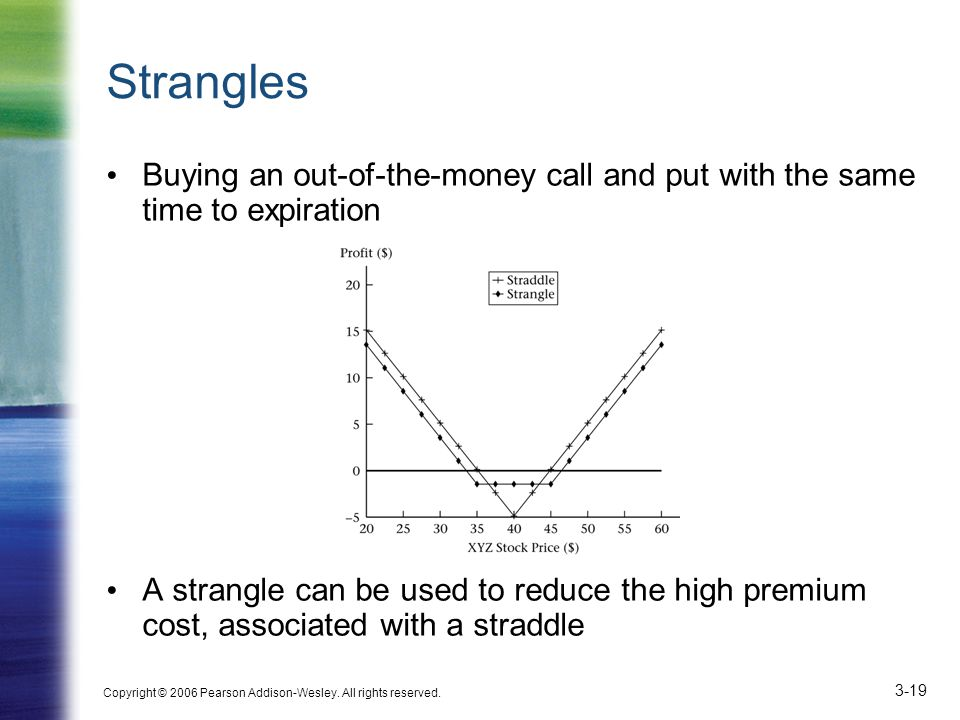 Strangles Buying an out-of-the-money call and put with the same time to expiration.