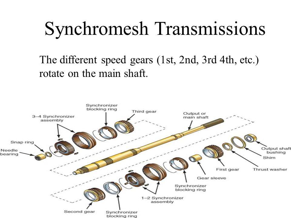 Synchromesh Transmissions