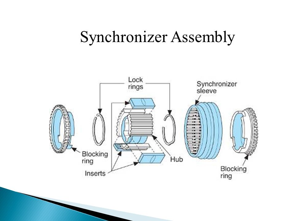 Synchronizer Assembly