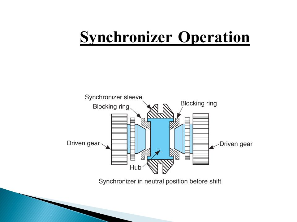 Synchronizer Operation