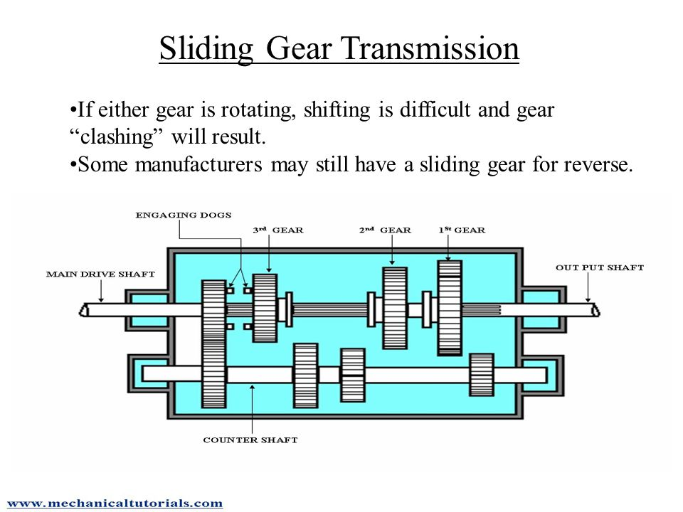 Sliding Gear Transmission