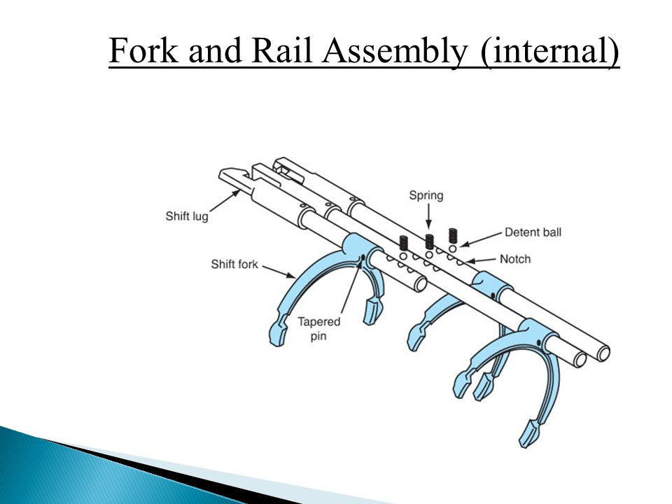 Fork and Rail Assembly (internal)