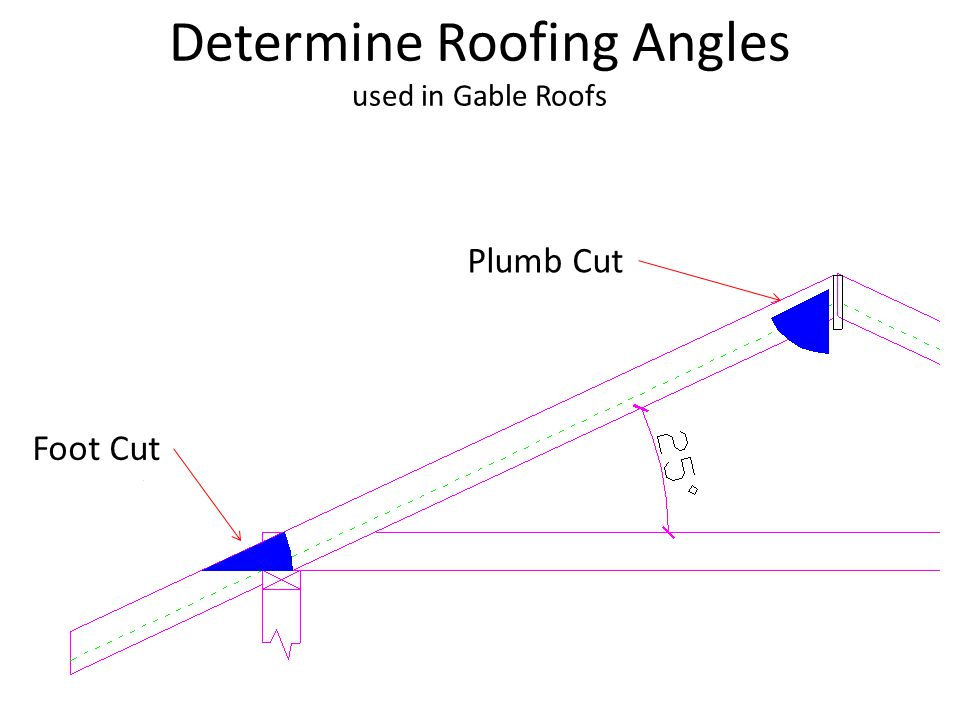 Determine Roofing Angles used in Gable Roofs