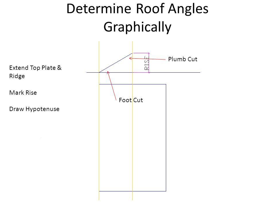 Determine Roof Angles Graphically